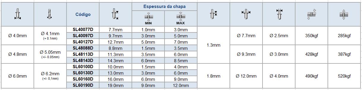 Tabela de estoque e medidas: rebite de repuxo semi-estrutural stelock aço de cabeça abaulada