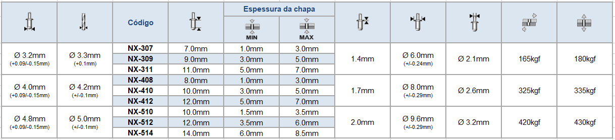 Tabela rebite semi-estrutural av lock inox cabeça abaulada