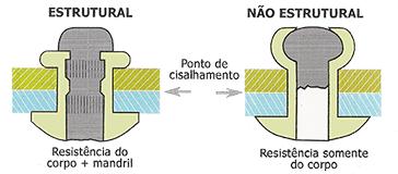 Diferença do Rebite Estrutural e Não Estrutural